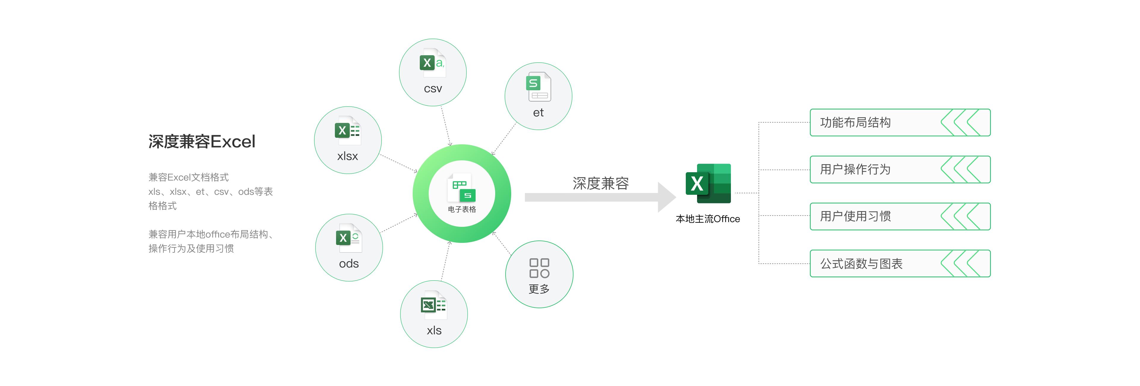 深度兼容Excel.png