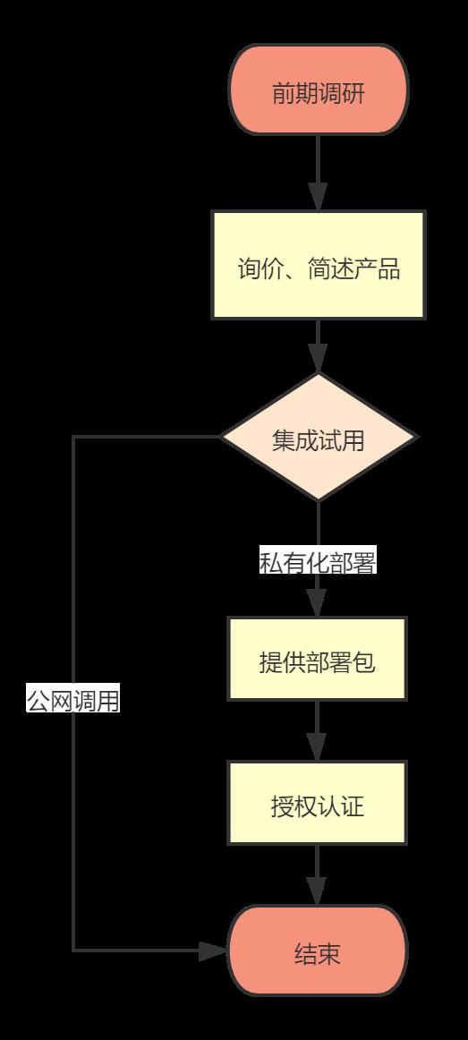 循环结构流程图.png
